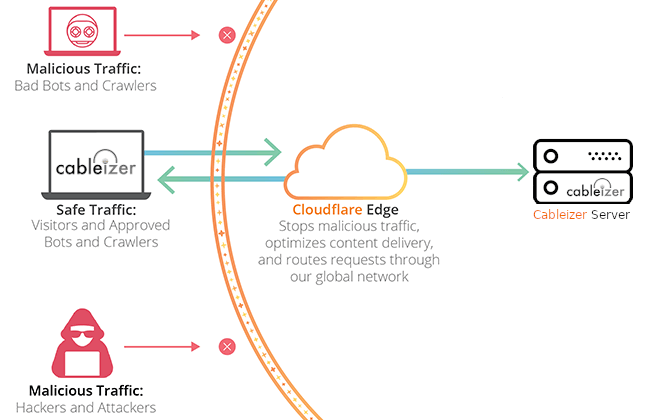 Cloudflare working principle